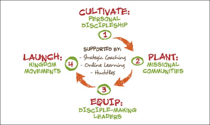Mission Training diagram