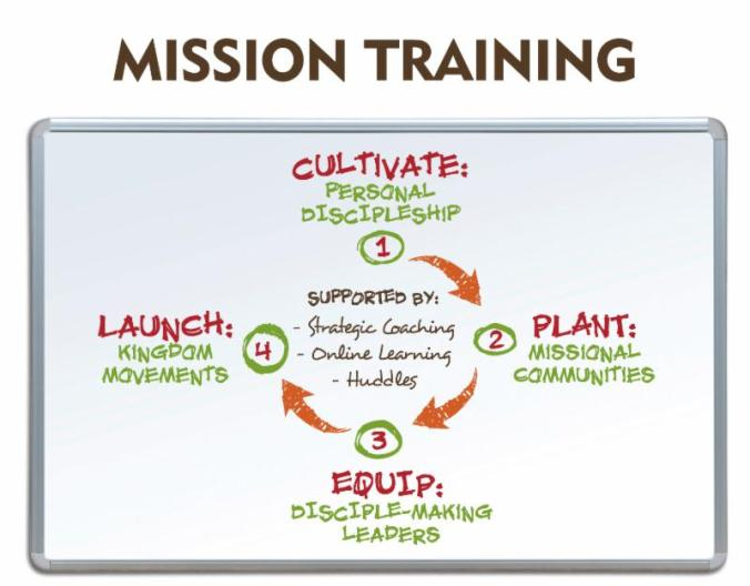 Mission Training